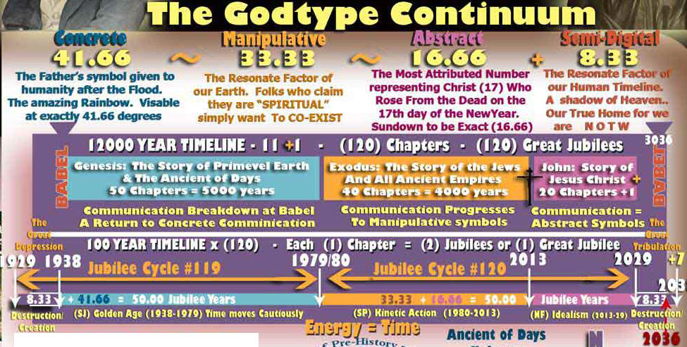 "The Supeman Franchise which presents a ""Jesus"" Savior has progressed exactly on the Godtype Continuum patterns which follow the Jubilees of Ancient Judaism"