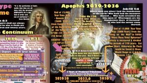 Apophis 2029-2036