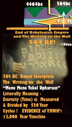 Mene Mene Tekel Upharsen - A Prophecy encoded in the book of Daniel