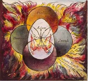 Willam Blake's 4 Zoa's and Human Cognition