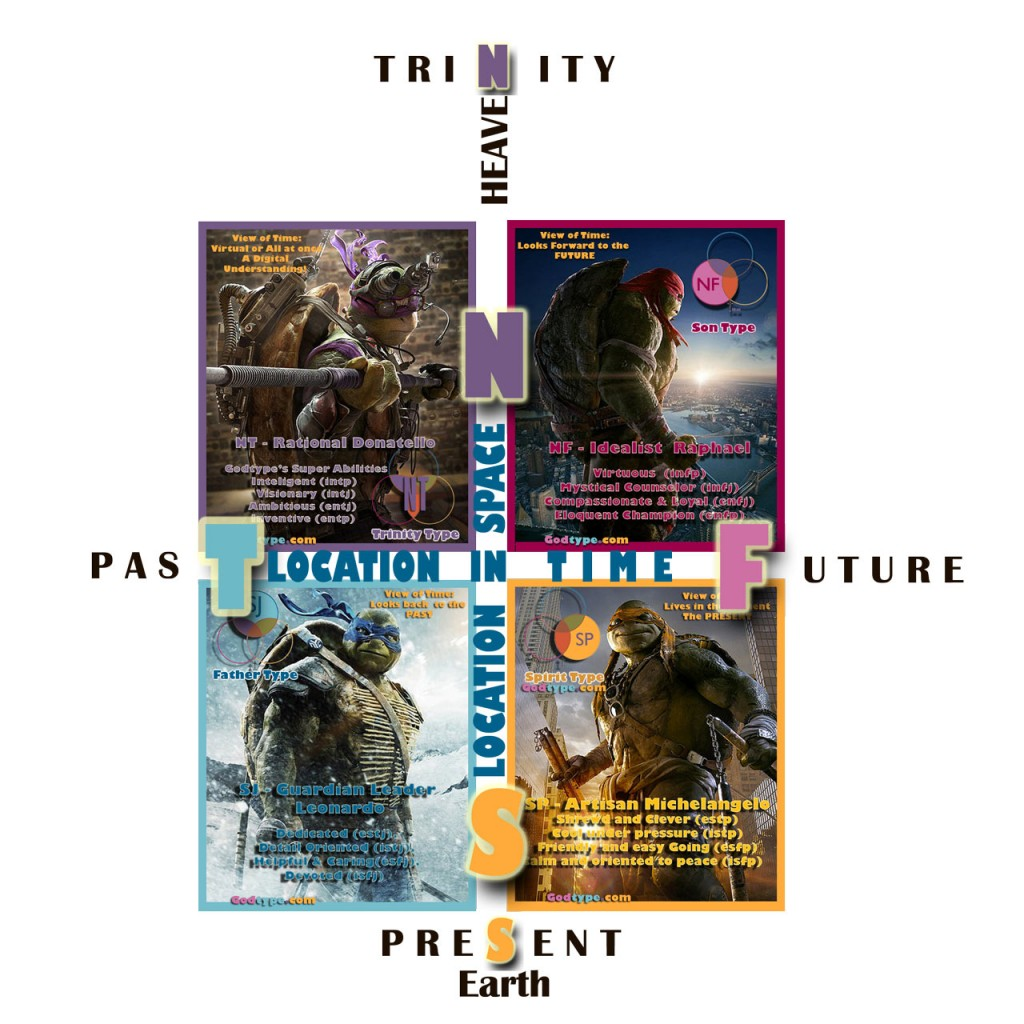 The 4 TMNT Teen Age Ninja Turtle display the 4 Archetypes (Godtypes) of Human Personality and Temperament